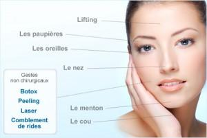 Chirurgies du visage